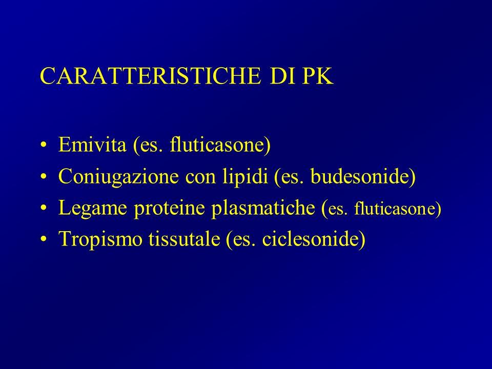 CARATTERISTICHE DI PK Emivita (es. fluticasone)