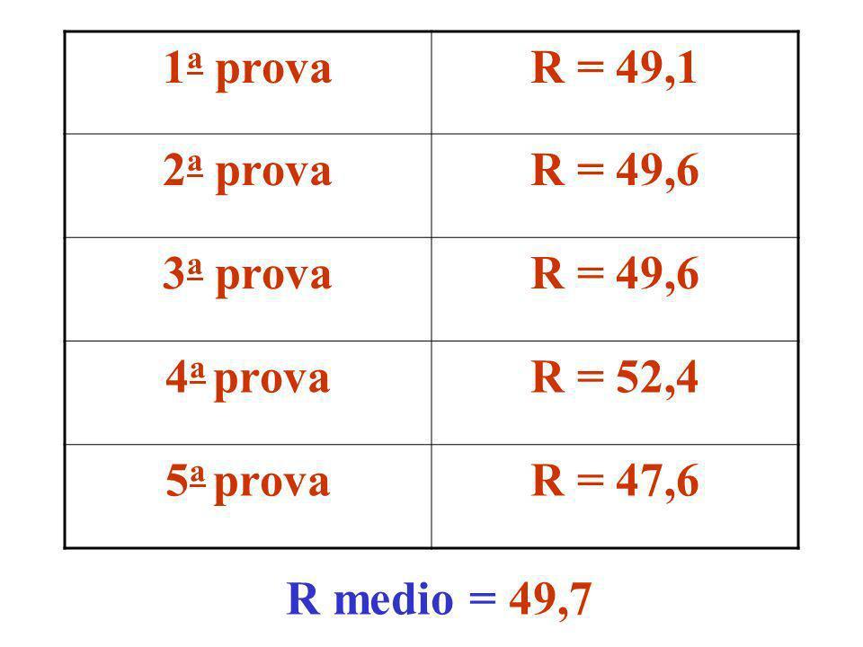 1a prova R = 49,1 2a prova R = 49,6 3a prova 4a prova R = 52,4 5a prova R = 47,6 R medio = 49,7