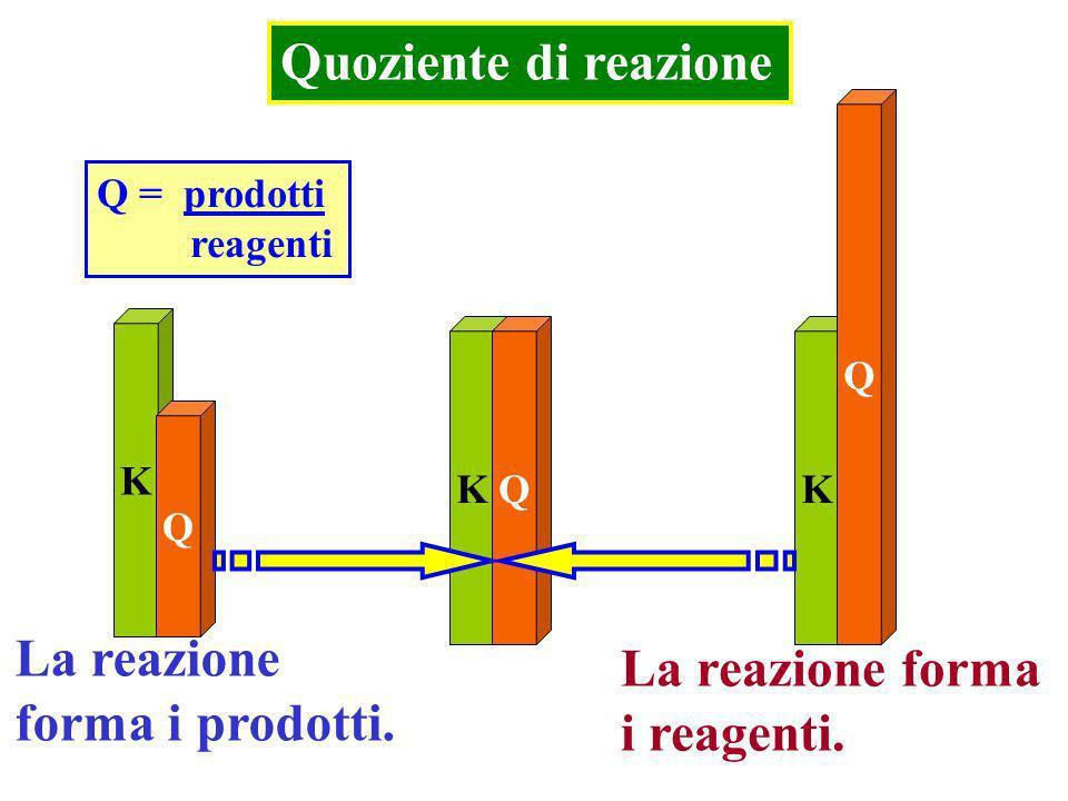 Quoziente di reazione La reazione La reazione forma forma i prodotti.