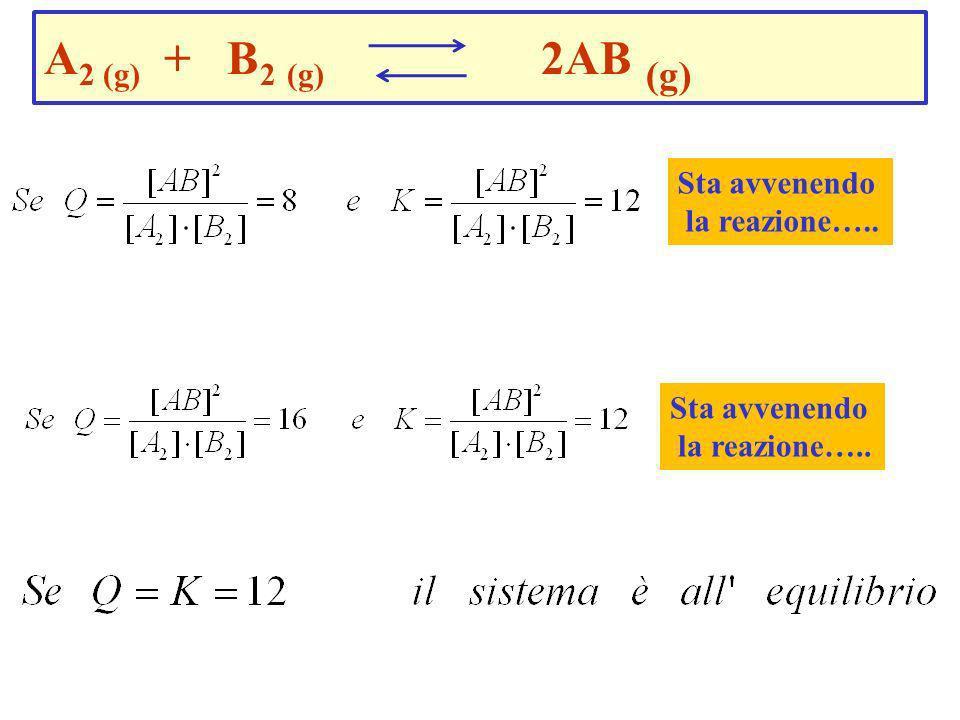 A2 (g) + B2 (g) 2AB (g) Sta avvenendo la reazione….. Sta avvenendo