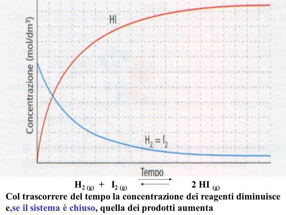 H2 (g) + I2 (g) 2 HI (g)Col trascorrere del tempo la concentrazione dei reagenti diminuisce.