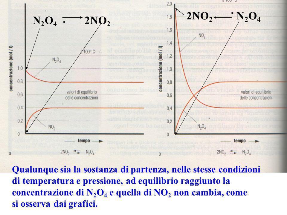 2NO2 N2O4N2O4 2NO2. Qualunque sia la sostanza di partenza, nelle stesse condizioni.