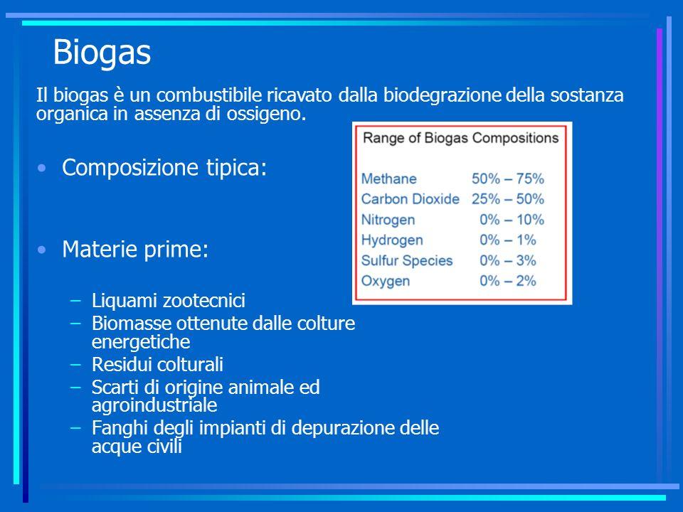 Biogas Composizione tipica: Materie prime: