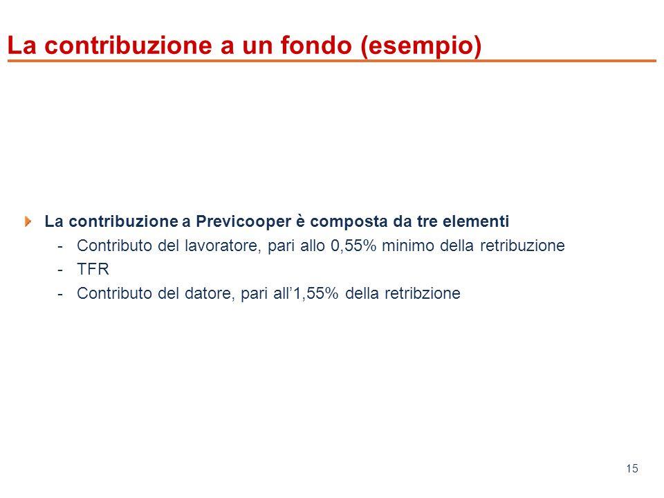 La contribuzione a un fondo (esempio)
