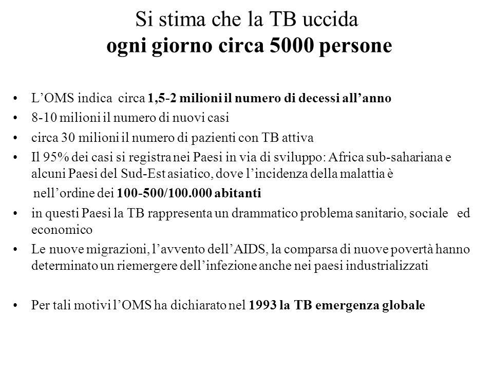 Si stima che la TB uccida ogni giorno circa 5000 persone