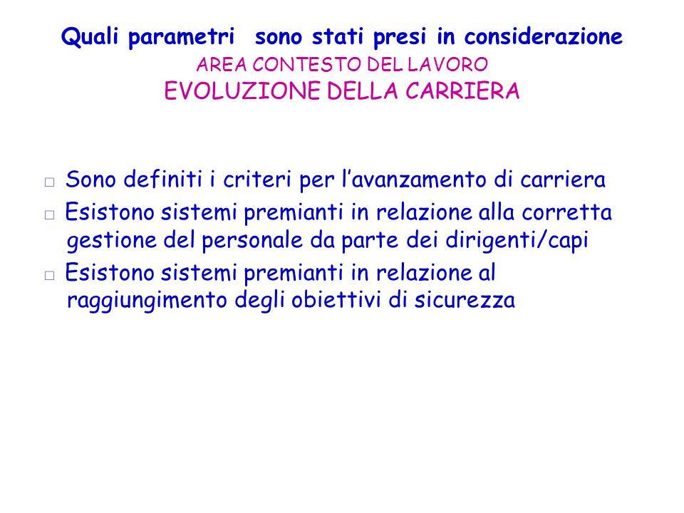 Quali parametri sono stati presi in considerazione AREA CONTESTO DEL LAVORO EVOLUZIONE DELLA CARRIERA