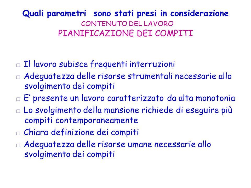 Quali parametri sono stati presi in considerazione CONTENUTO DEL LAVORO PIANIFICAZIONE DEI COMPITI
