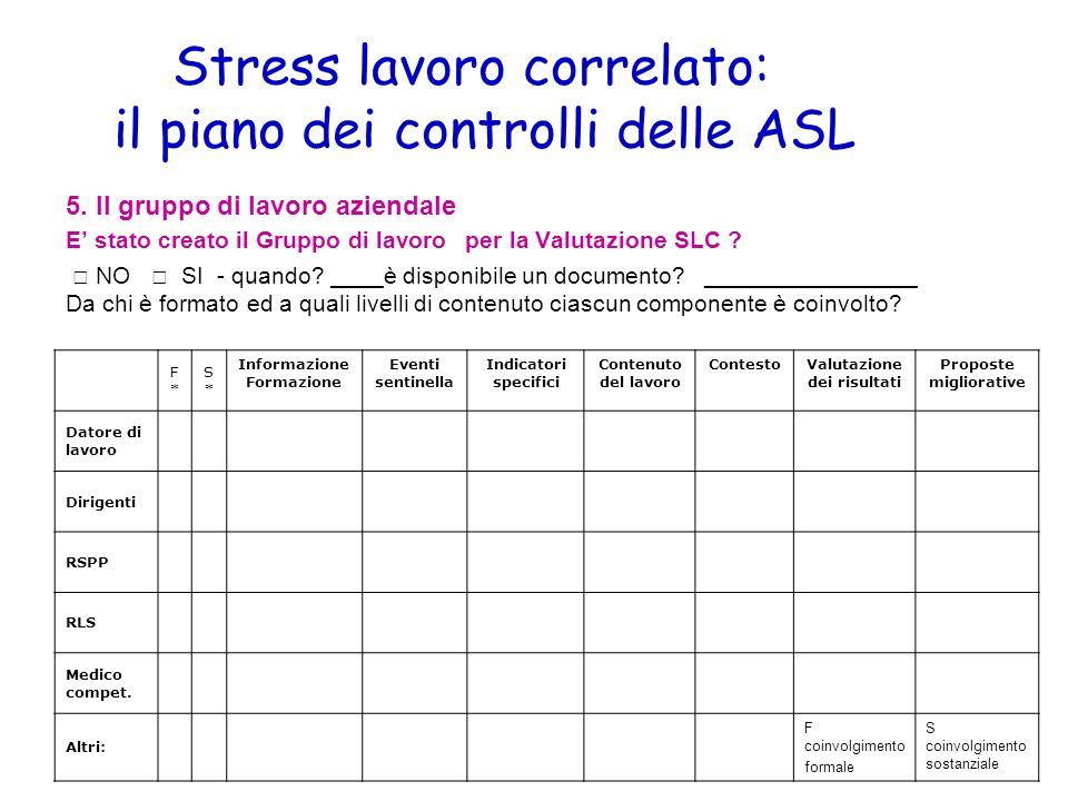 Stress lavoro correlato: il piano dei controlli delle ASL 5