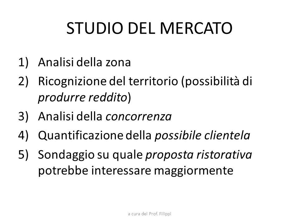 STUDIO DEL MERCATO Analisi della zona