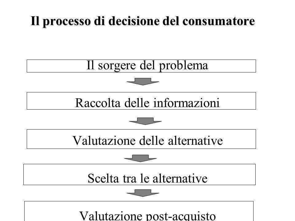 Il processo di decisione del consumatore
