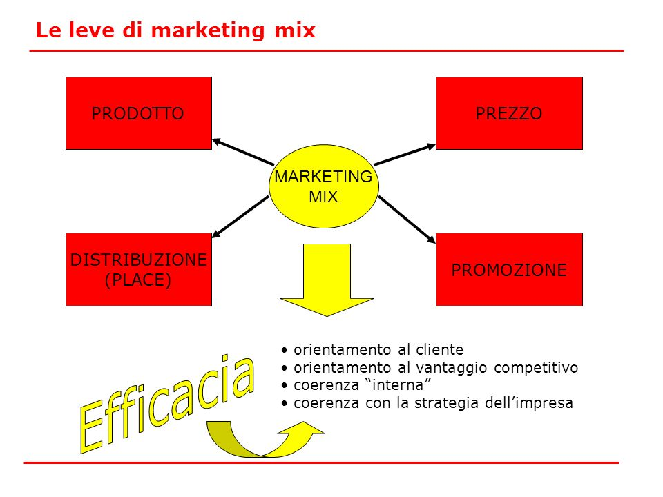 Efficacia Le leve di marketing mix PRODOTTO PREZZO MARKETING MIX