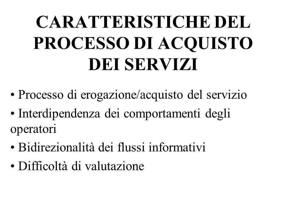 CARATTERISTICHE DEL PROCESSO DI ACQUISTO DEI SERVIZI