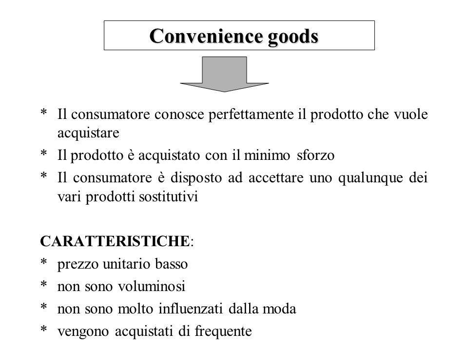 Convenience goods Il consumatore conosce perfettamente il prodotto che vuole acquistare. Il prodotto è acquistato con il minimo sforzo.