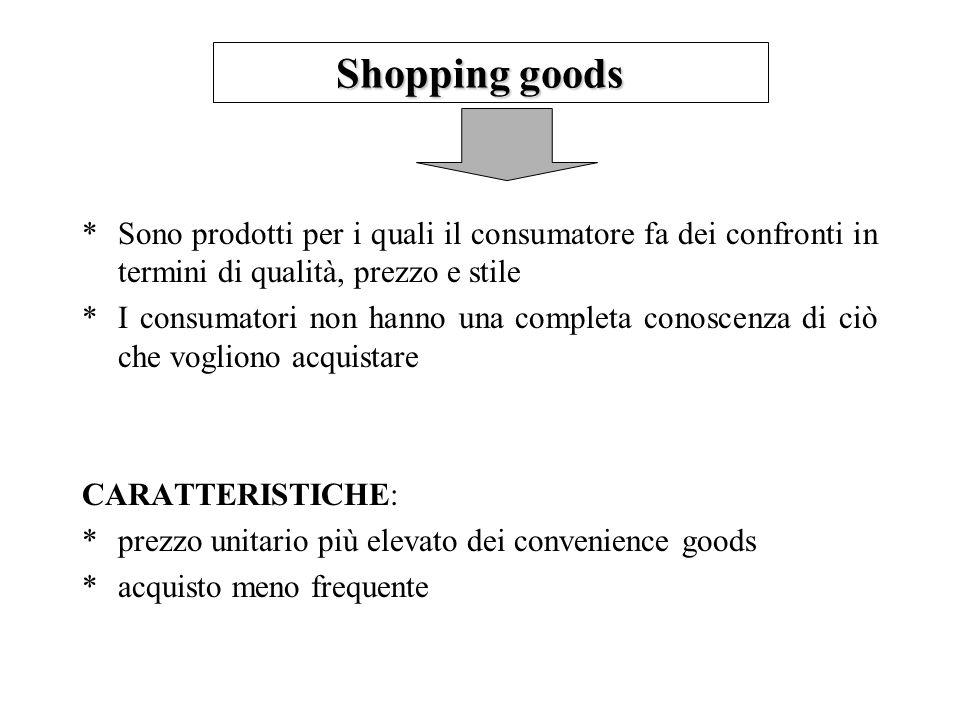 Shopping goods Sono prodotti per i quali il consumatore fa dei confronti in termini di qualità, prezzo e stile.
