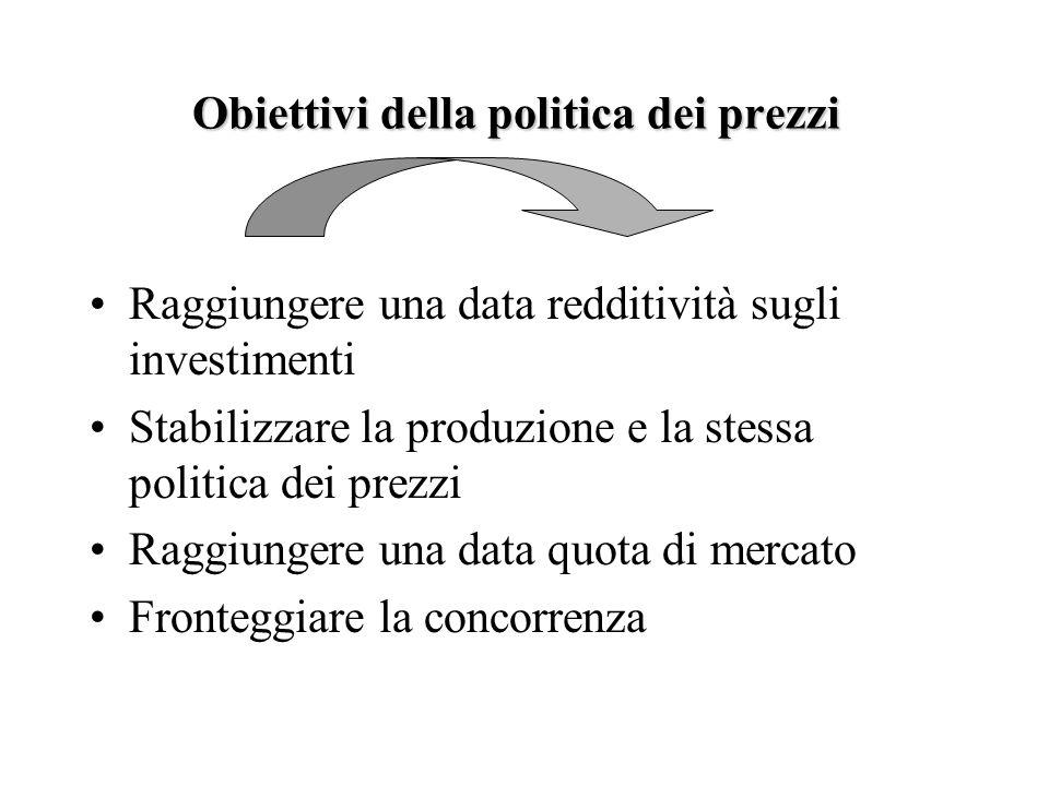 Obiettivi della politica dei prezzi