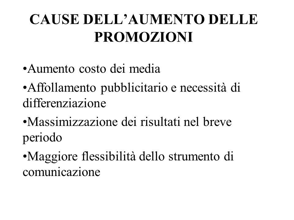 CAUSE DELL'AUMENTO DELLE PROMOZIONI