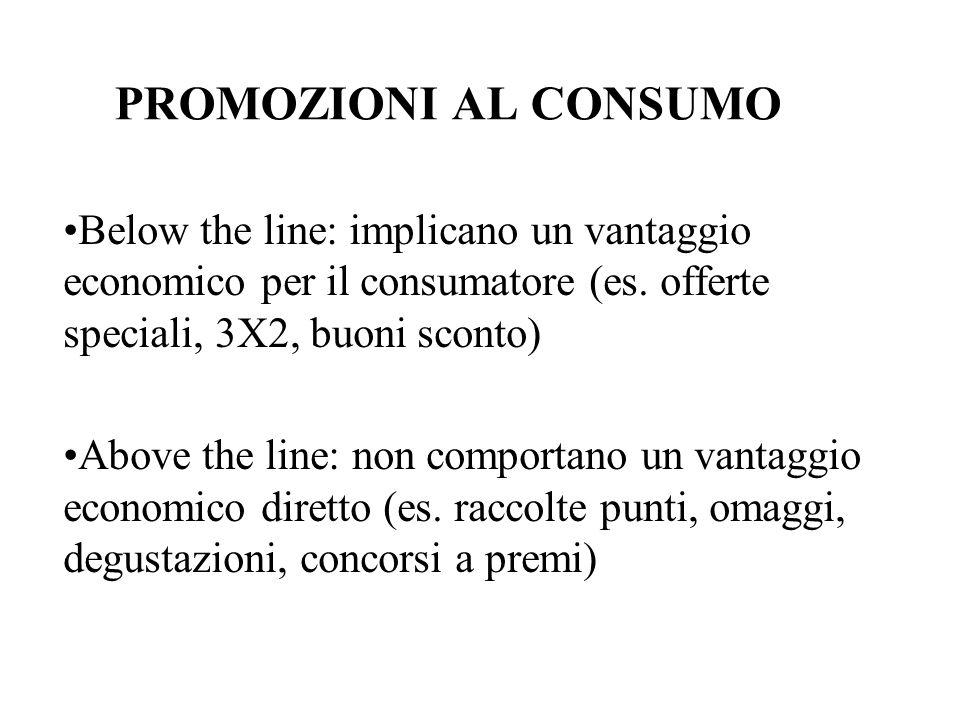 PROMOZIONI AL CONSUMO Below the line: implicano un vantaggio economico per il consumatore (es. offerte speciali, 3X2, buoni sconto)