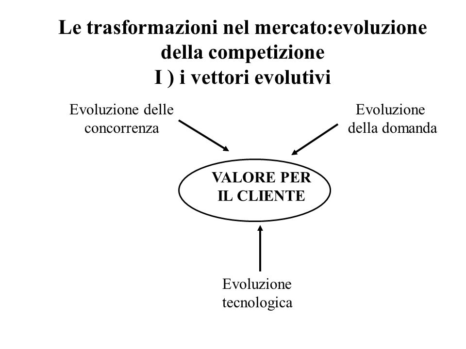 Le trasformazioni nel mercato:evoluzione della competizione