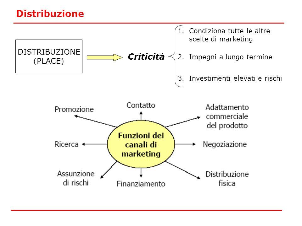 Distribuzione Criticità DISTRIBUZIONE (PLACE)