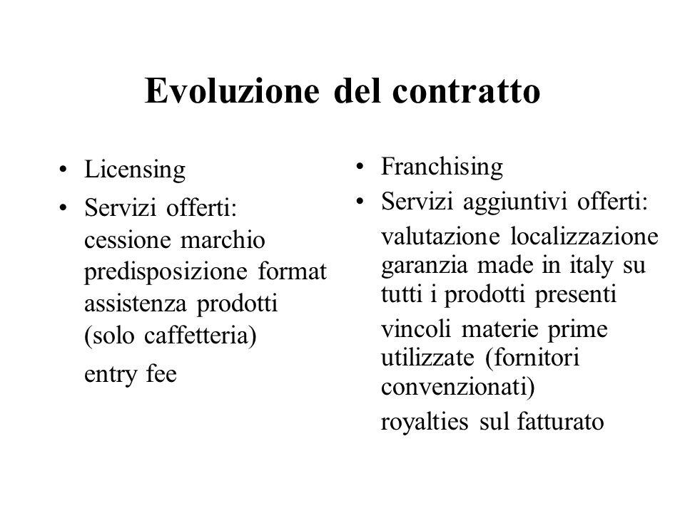 Evoluzione del contratto