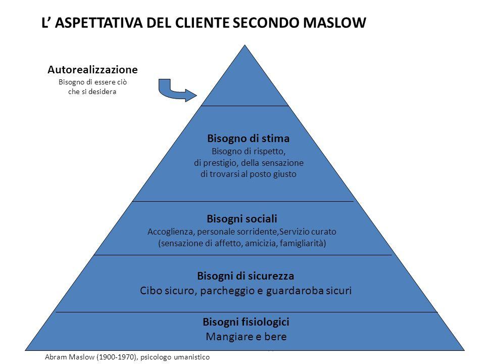 L' ASPETTATIVA DEL CLIENTE SECONDO MASLOW