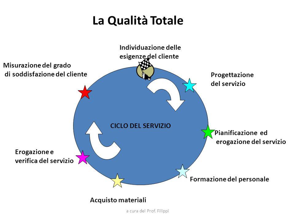 La Qualità Totale Individuazione delle esigenze del cliente