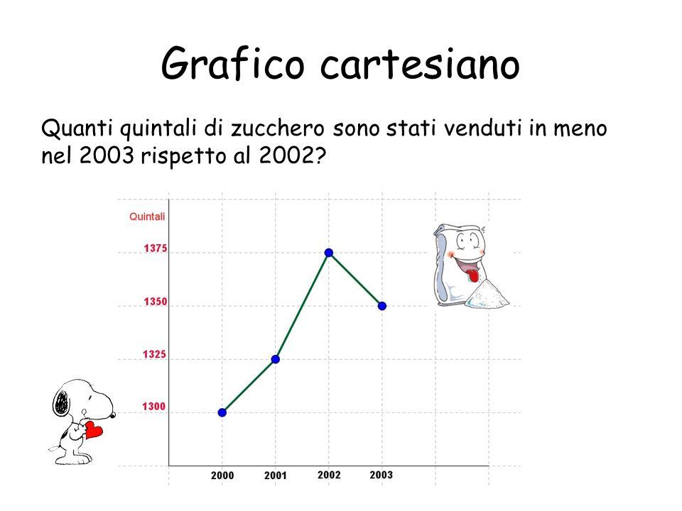 Grafico cartesiano Quanti quintali di zucchero sono stati venduti in meno nel 2003 rispetto al 2002