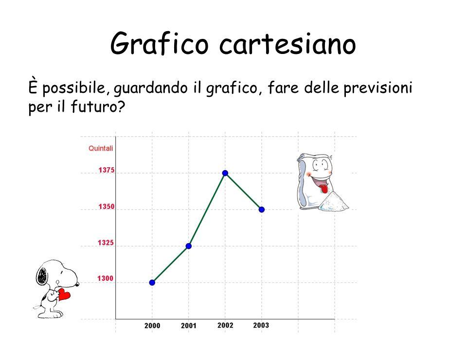 Grafico cartesiano È possibile, guardando il grafico, fare delle previsioni per il futuro