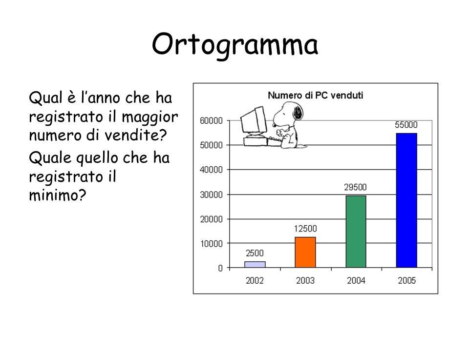 Ortogramma Qual è l'anno che ha registrato il maggior numero di vendite.