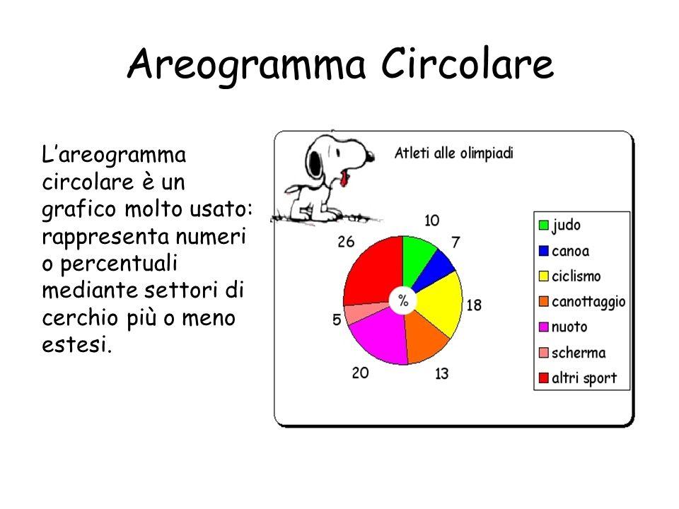 Areogramma Circolare L'areogramma circolare è un grafico molto usato: rappresenta numeri o percentuali mediante settori di cerchio più o meno estesi.
