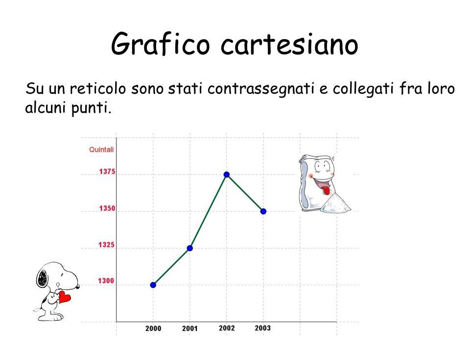 Grafico cartesiano Su un reticolo sono stati contrassegnati e collegati fra loro alcuni punti.