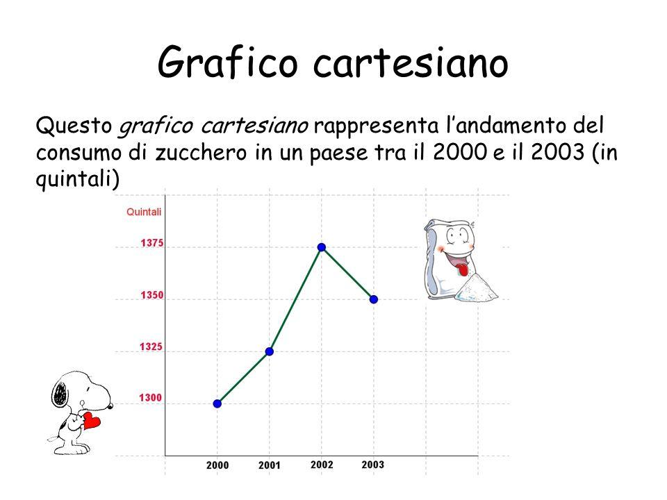 Grafico cartesiano Questo grafico cartesiano rappresenta l'andamento del consumo di zucchero in un paese tra il 2000 e il 2003 (in quintali)