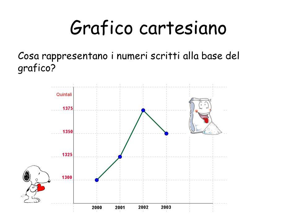 Grafico cartesiano Cosa rappresentano i numeri scritti alla base del grafico