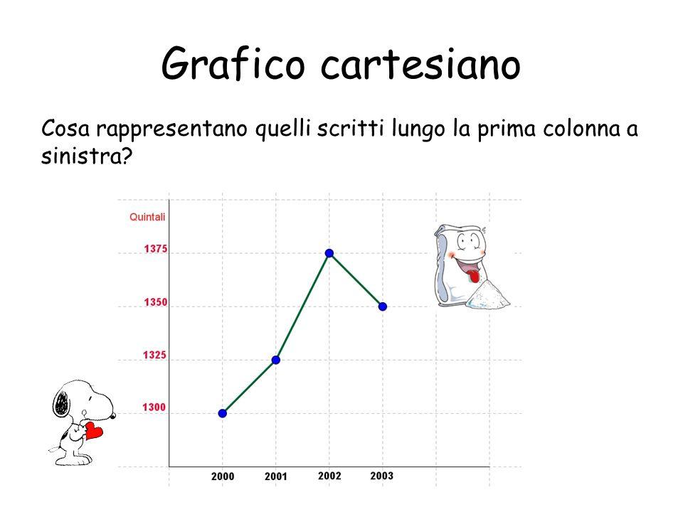 Grafico cartesiano Cosa rappresentano quelli scritti lungo la prima colonna a sinistra