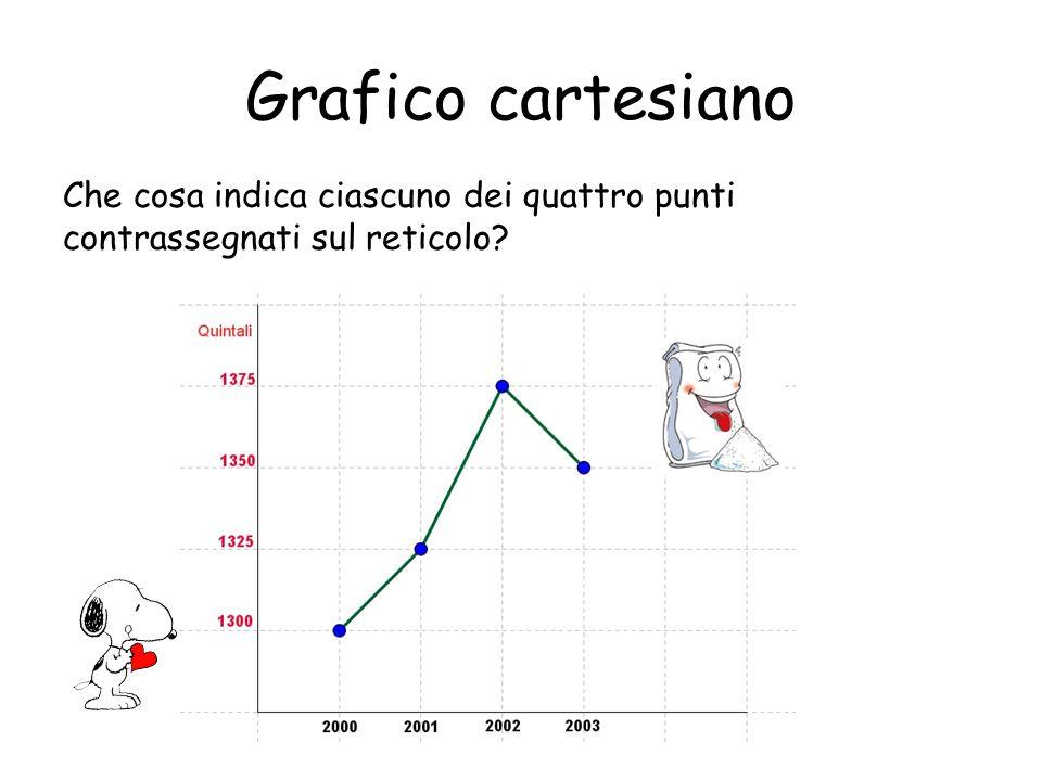 Grafico cartesiano Che cosa indica ciascuno dei quattro punti contrassegnati sul reticolo