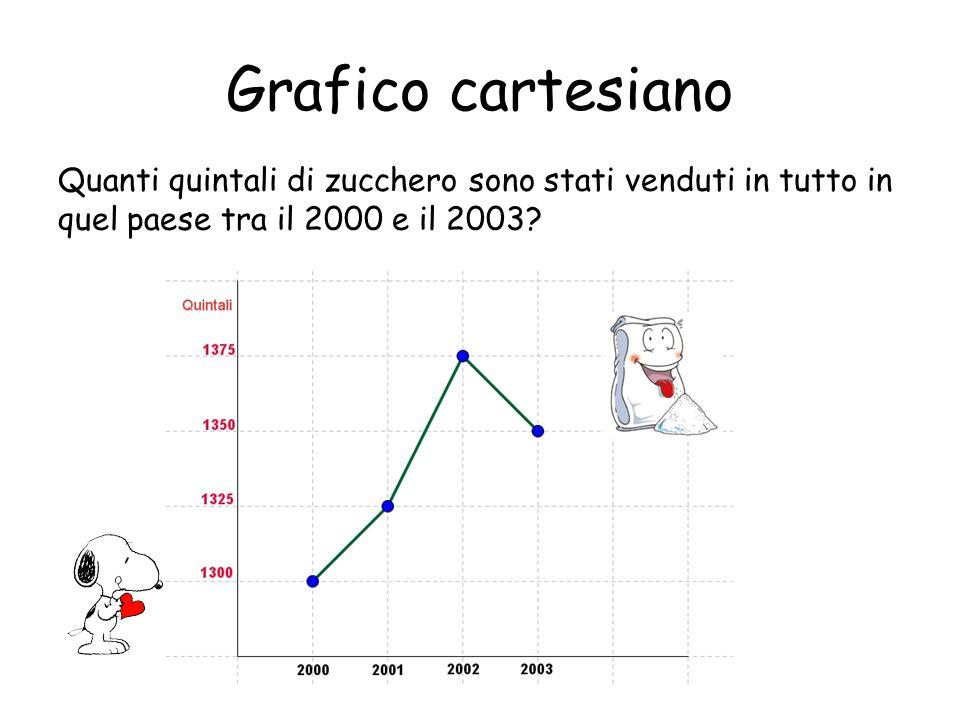Grafico cartesiano Quanti quintali di zucchero sono stati venduti in tutto in quel paese tra il 2000 e il 2003
