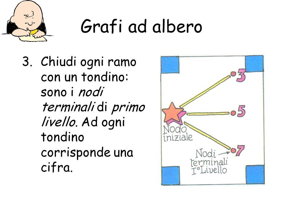 Grafi ad alberoChiudi ogni ramo con un tondino: sono i nodi terminali di primo livello.