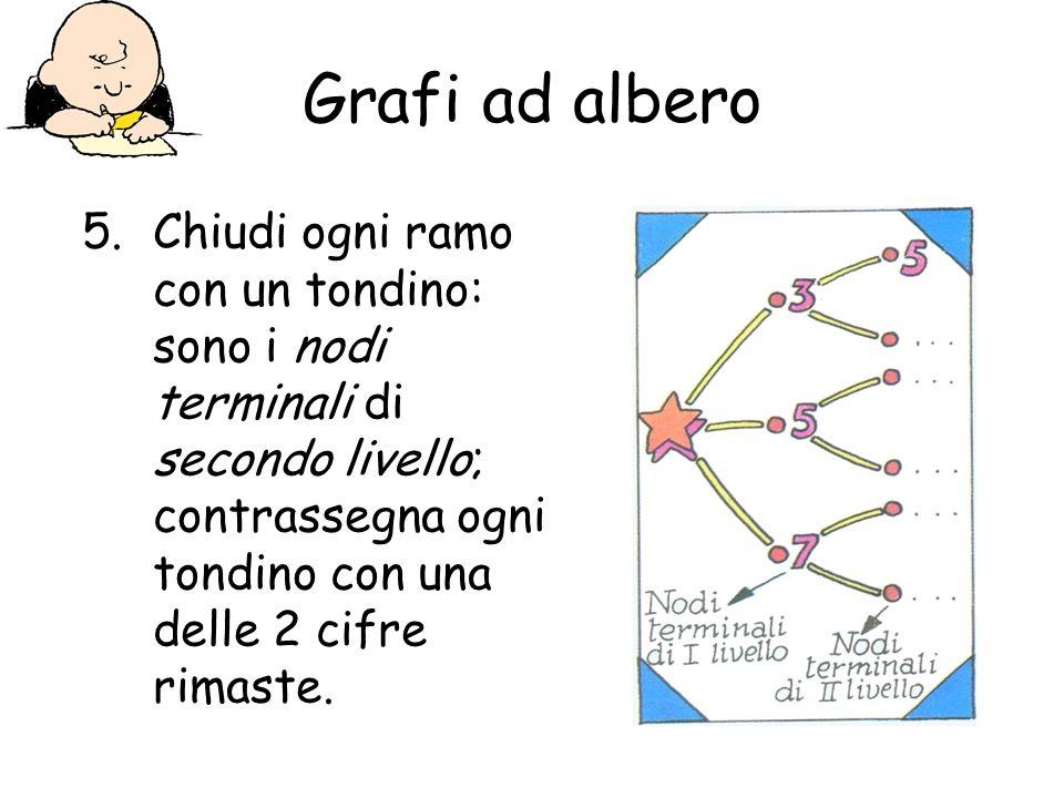 Grafi ad alberoChiudi ogni ramo con un tondino: sono i nodi terminali di secondo livello; contrassegna ogni tondino con una delle 2 cifre rimaste.