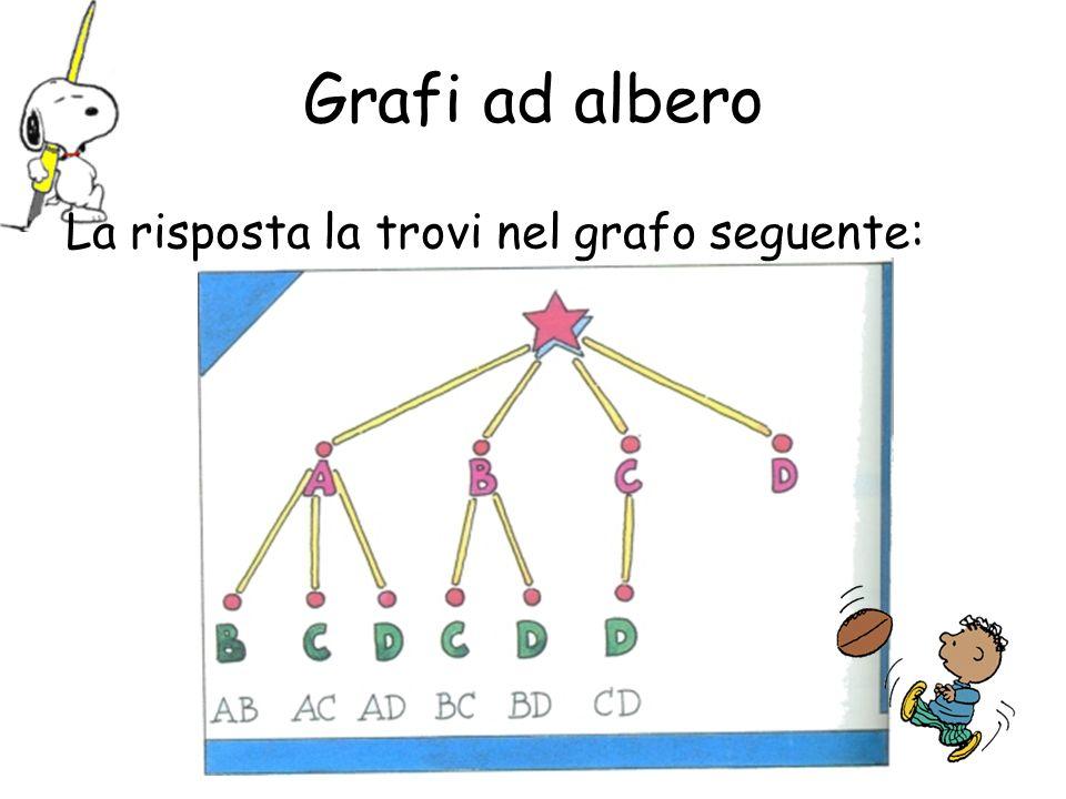 Grafi ad albero La risposta la trovi nel grafo seguente: