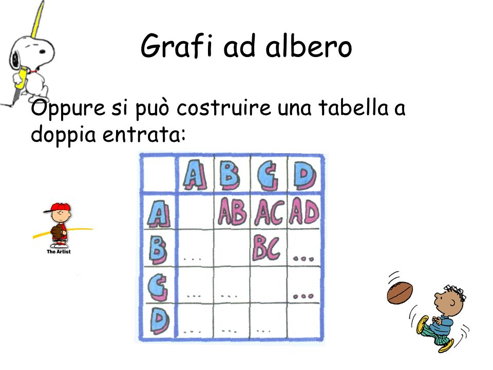 Grafi ad albero Oppure si può costruire una tabella a doppia entrata:
