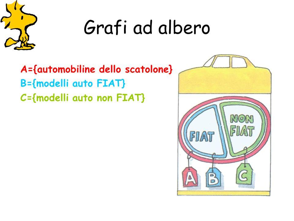 Grafi ad albero A={automobiline dello scatolone} B={modelli auto FIAT}