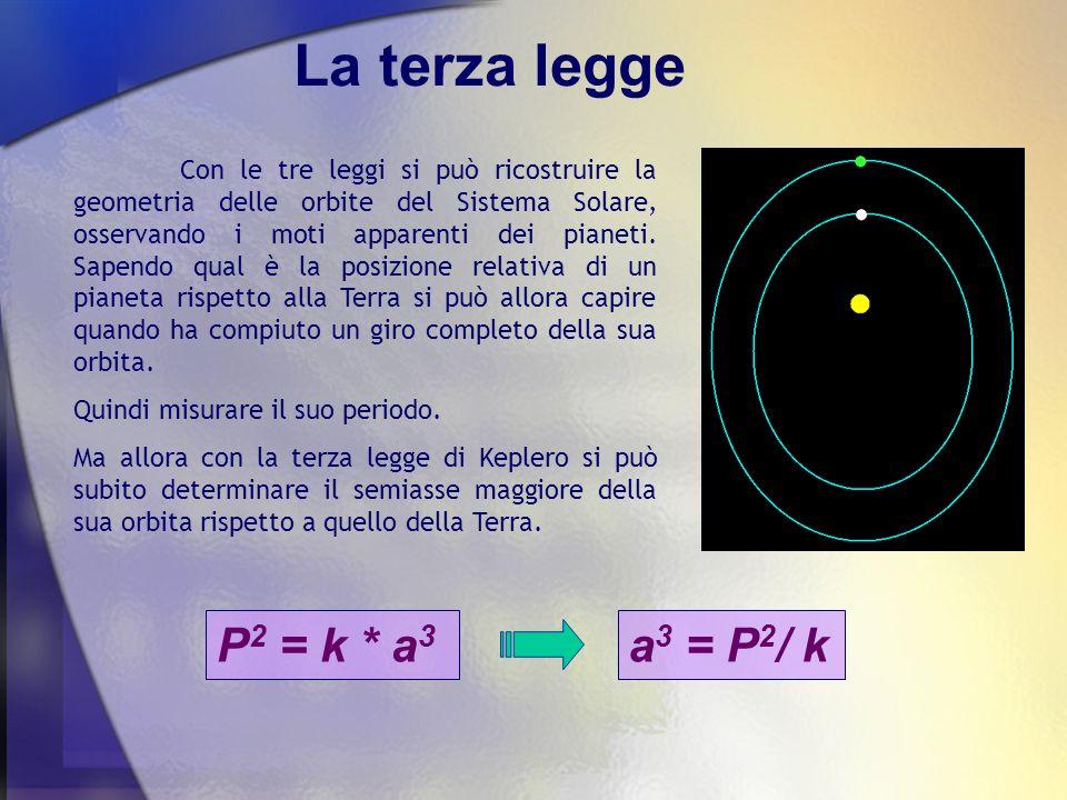 La terza legge P2 = k * a3 a3 = P2/ k