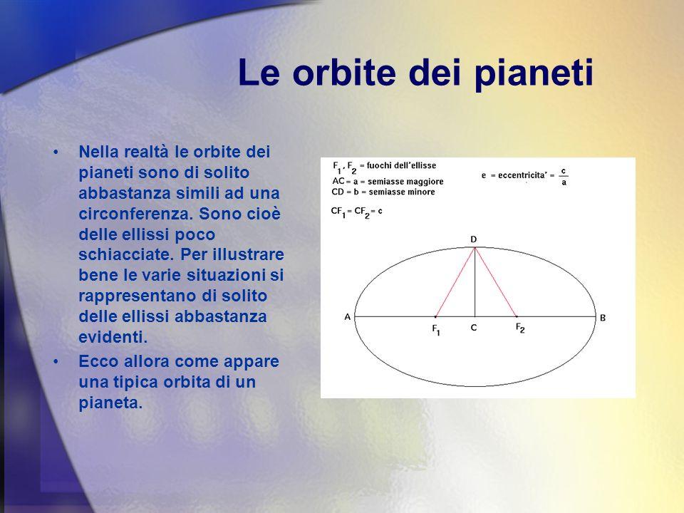 Le orbite dei pianeti
