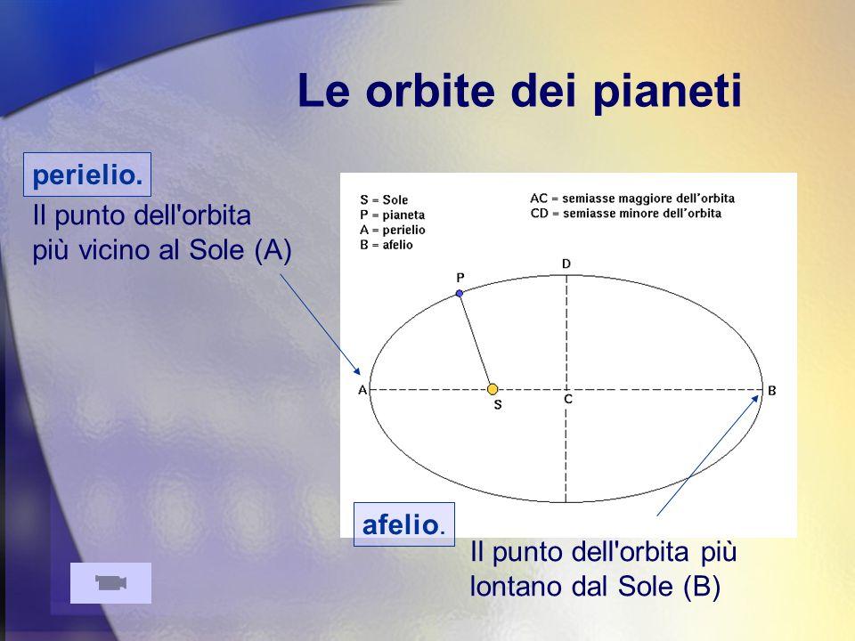 Le orbite dei pianeti perielio.