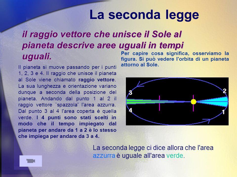 La seconda legge il raggio vettore che unisce il Sole al pianeta descrive aree uguali in tempi uguali.