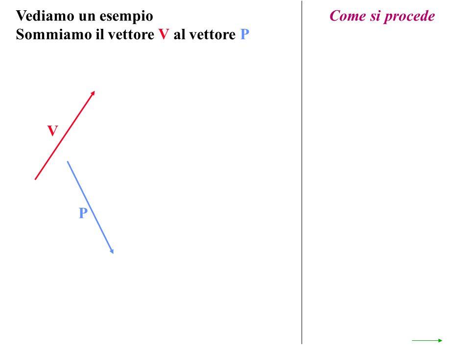 Vediamo un esempio Sommiamo il vettore V al vettore P Come si procede V P