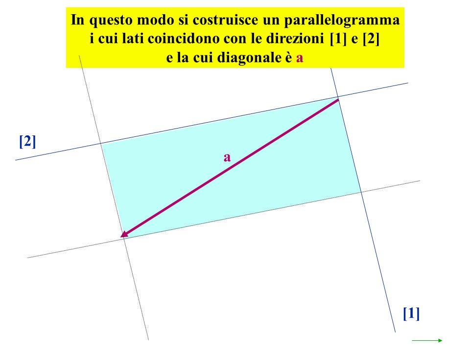 In questo modo si costruisce un parallelogramma