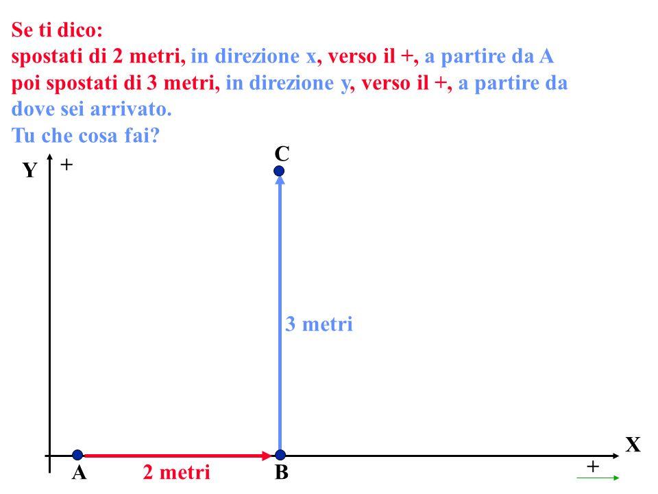 Se ti dico:spostati di 2 metri, in direzione x, verso il +, a partire da A.