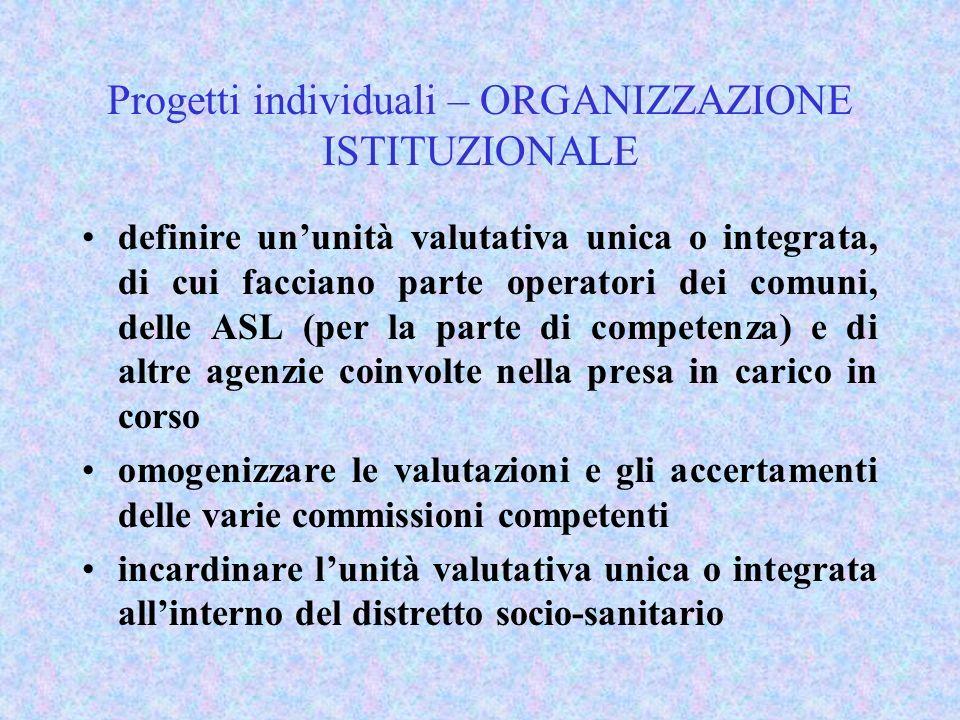 Progetti individuali – ORGANIZZAZIONE ISTITUZIONALE