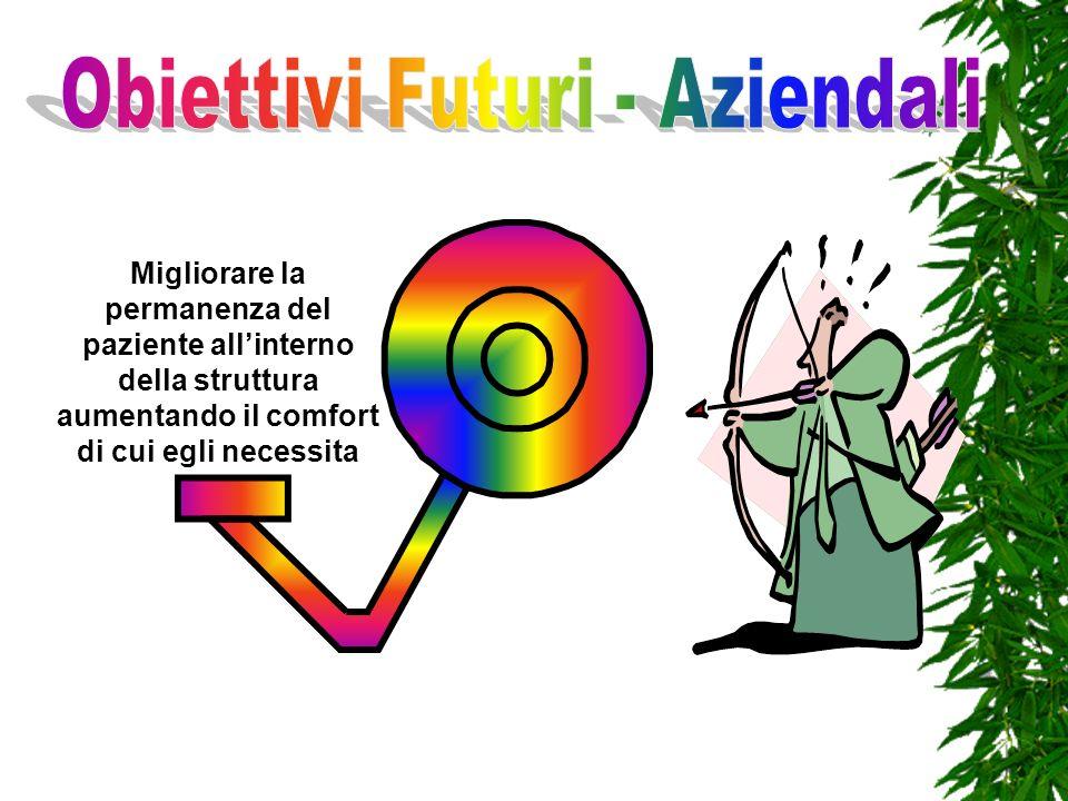 Obiettivi Futuri - Aziendali